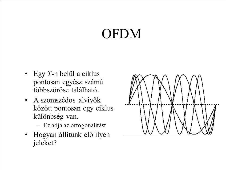 OFDM Egy T-n belül a ciklus pontosan egyész számú többszöröse található. A szomszédos alvivők között pontosan egy ciklus különbség van.