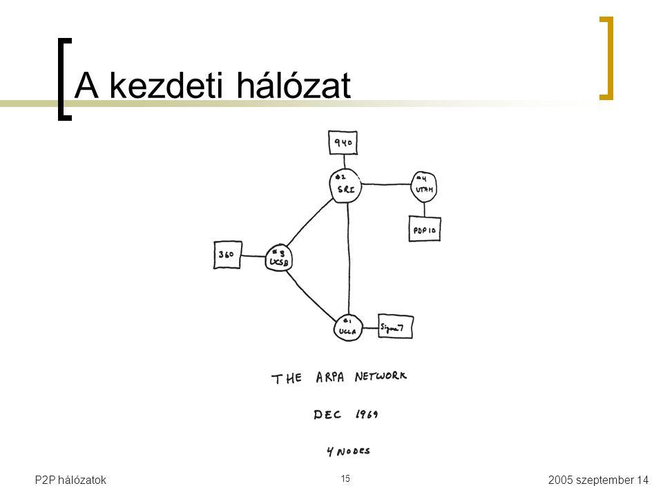A kezdeti hálózat P2P hálózatok 15