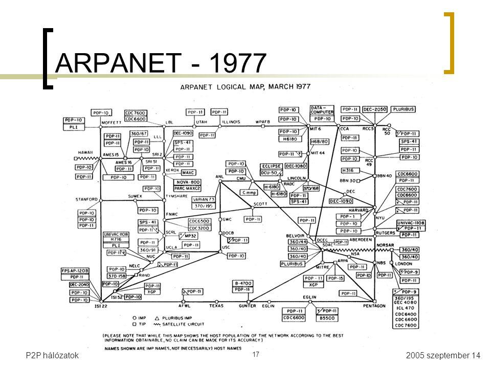 ARPANET - 1977 P2P hálózatok 17