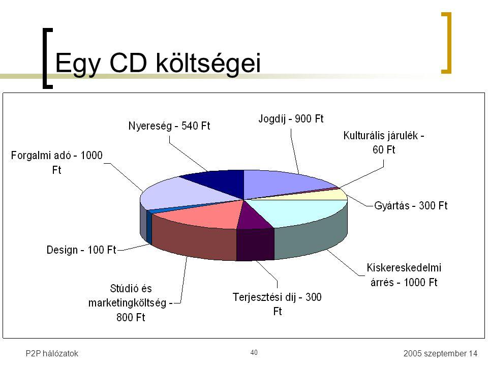 Egy CD költségei P2P hálózatok 40
