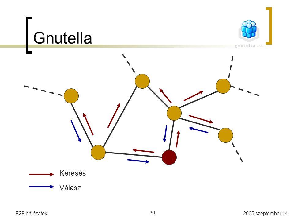 Gnutella Keresés Válasz P2P hálózatok 51
