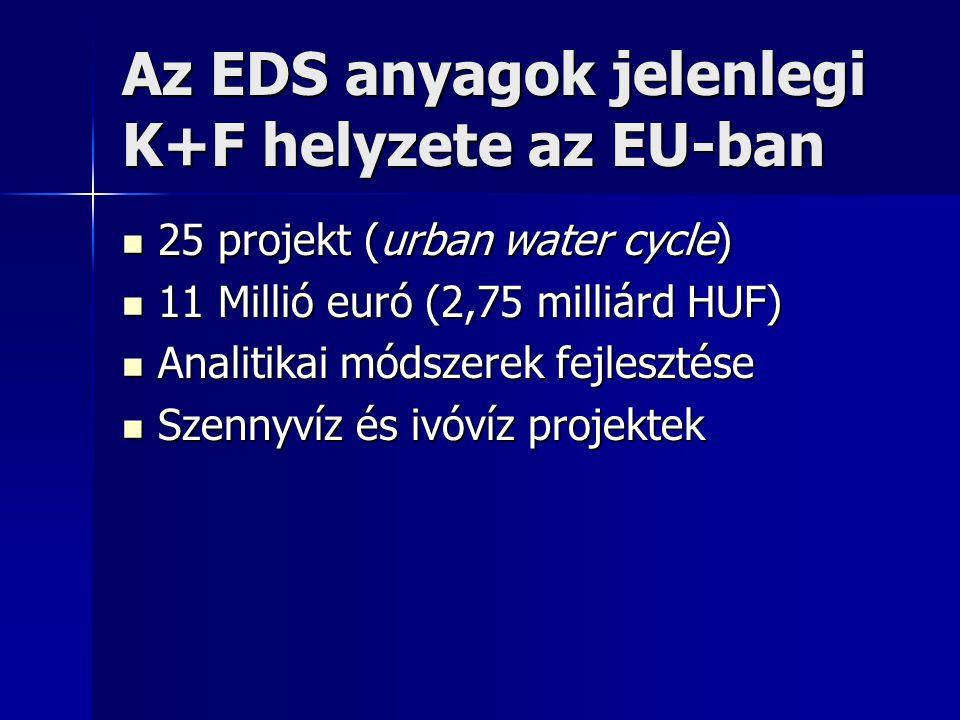 Az EDS anyagok jelenlegi K+F helyzete az EU-ban