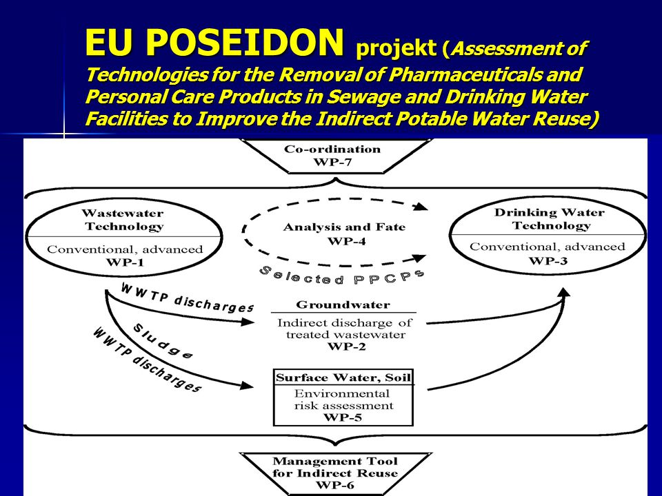 EU POSEIDON projekt (Assessment of Technologies for the Removal of Pharmaceuticals and Personal Care Products in Sewage and Drinking Water Facilities to Improve the Indirect Potable Water Reuse)