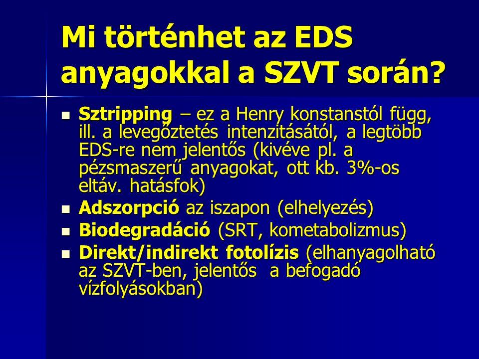 Mi történhet az EDS anyagokkal a SZVT során