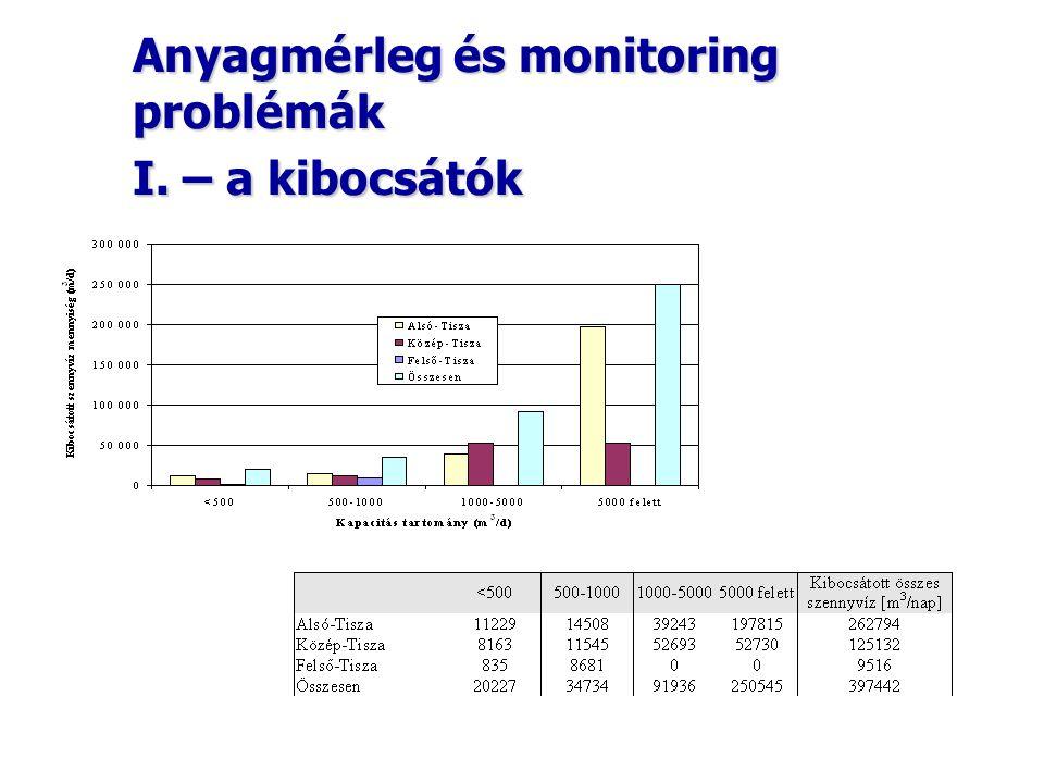 Anyagmérleg és monitoring problémák I. – a kibocsátók