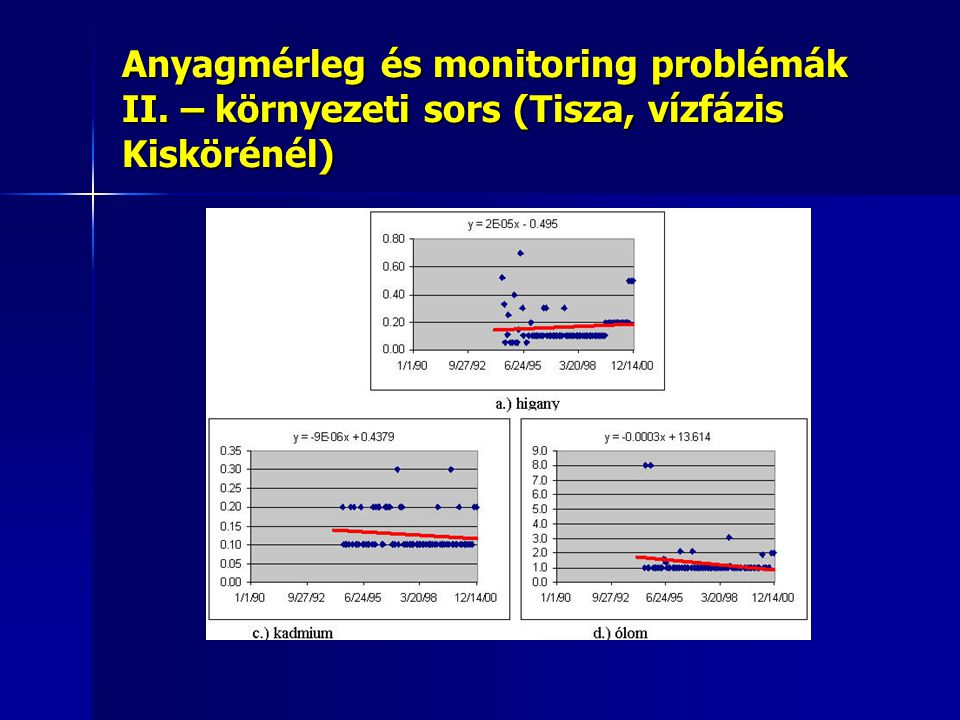 Anyagmérleg és monitoring problémák II