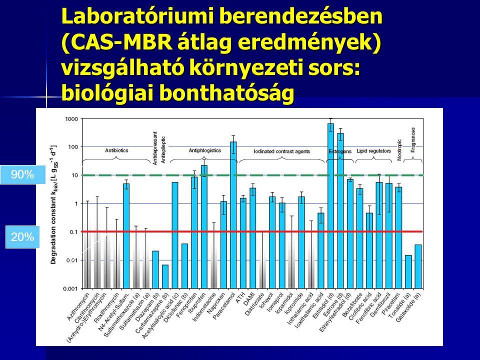 Laboratóriumi berendezésben (CAS-MBR átlag eredmények) vizsgálható környezeti sors: biológiai bonthatóság