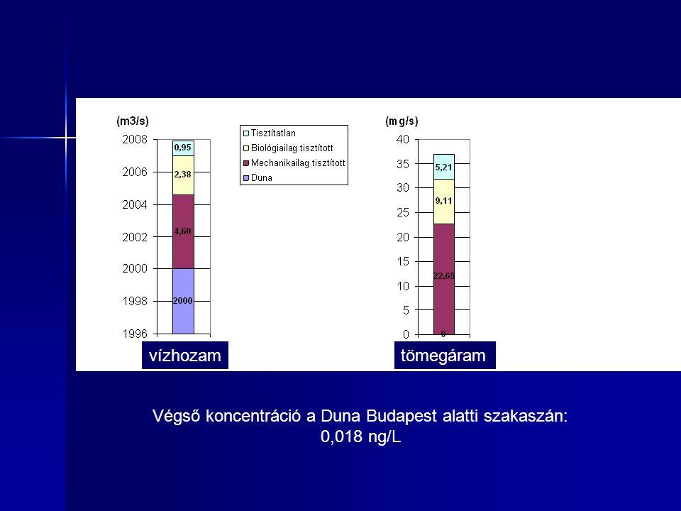 Végső koncentráció a Duna Budapest alatti szakaszán: