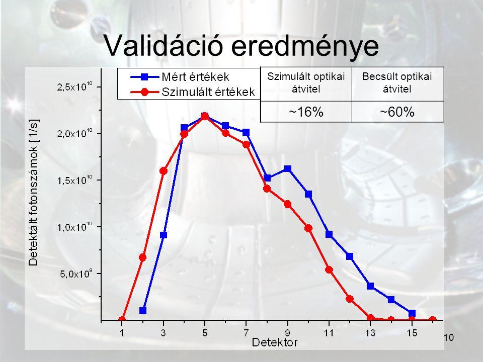 Validáció eredménye ~16% ~60% Szimulált optikai átvitel