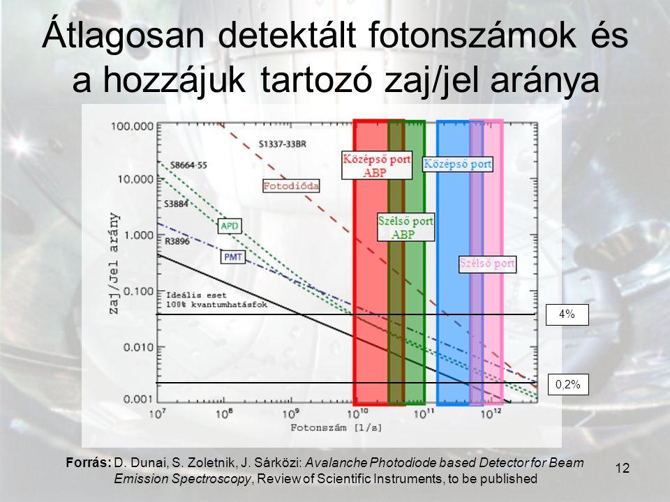 Átlagosan detektált fotonszámok és a hozzájuk tartozó zaj/jel aránya