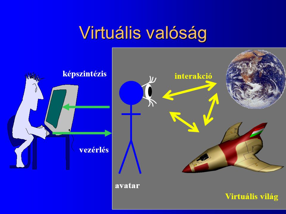 Virtuális valóság képszintézis interakció vezérlés avatar
