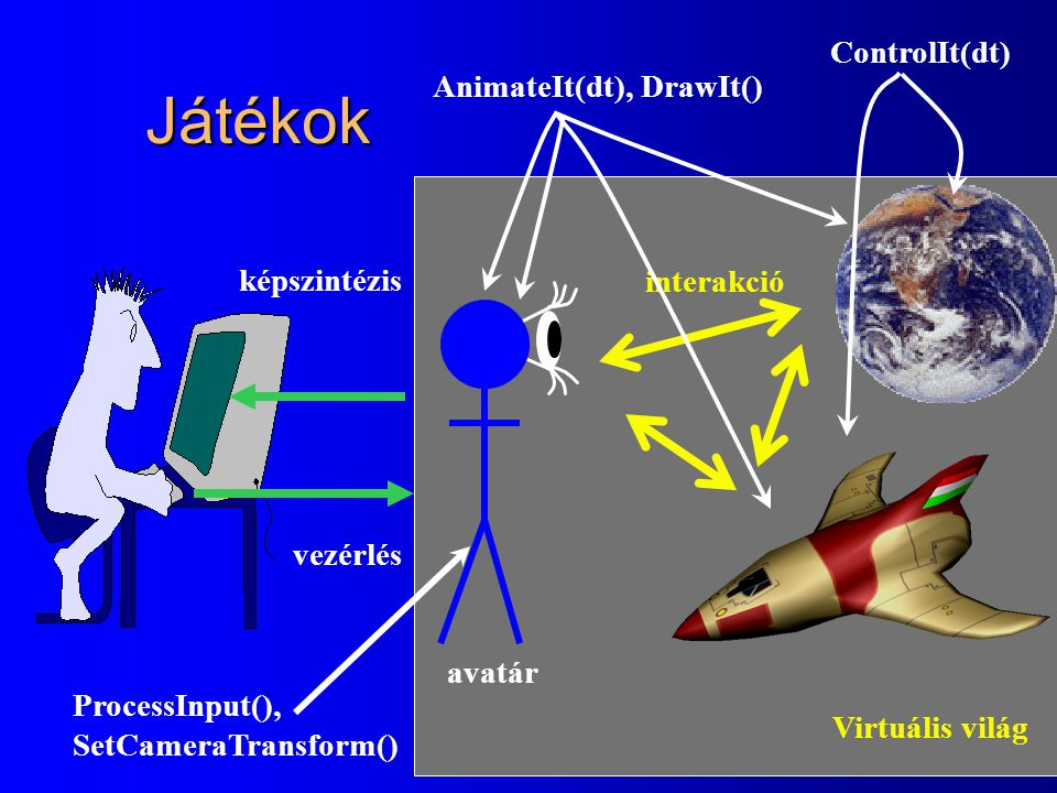 Játékok ControlIt(dt) AnimateIt(dt), DrawIt() képszintézis interakció
