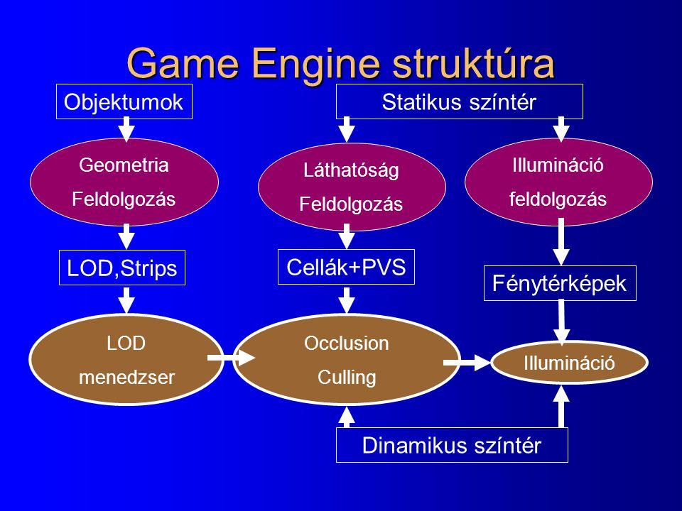 Game Engine struktúra Objektumok Statikus színtér LOD,Strips
