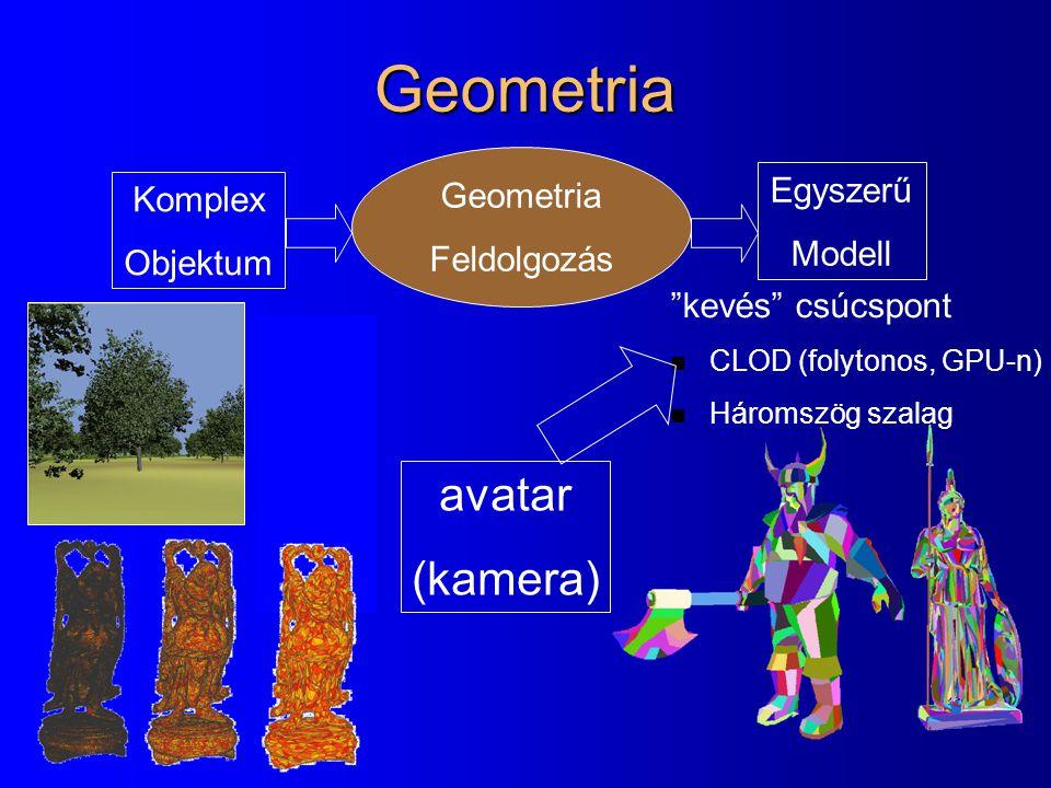 Geometria avatar (kamera) Geometria Egyszerű Komplex Feldolgozás