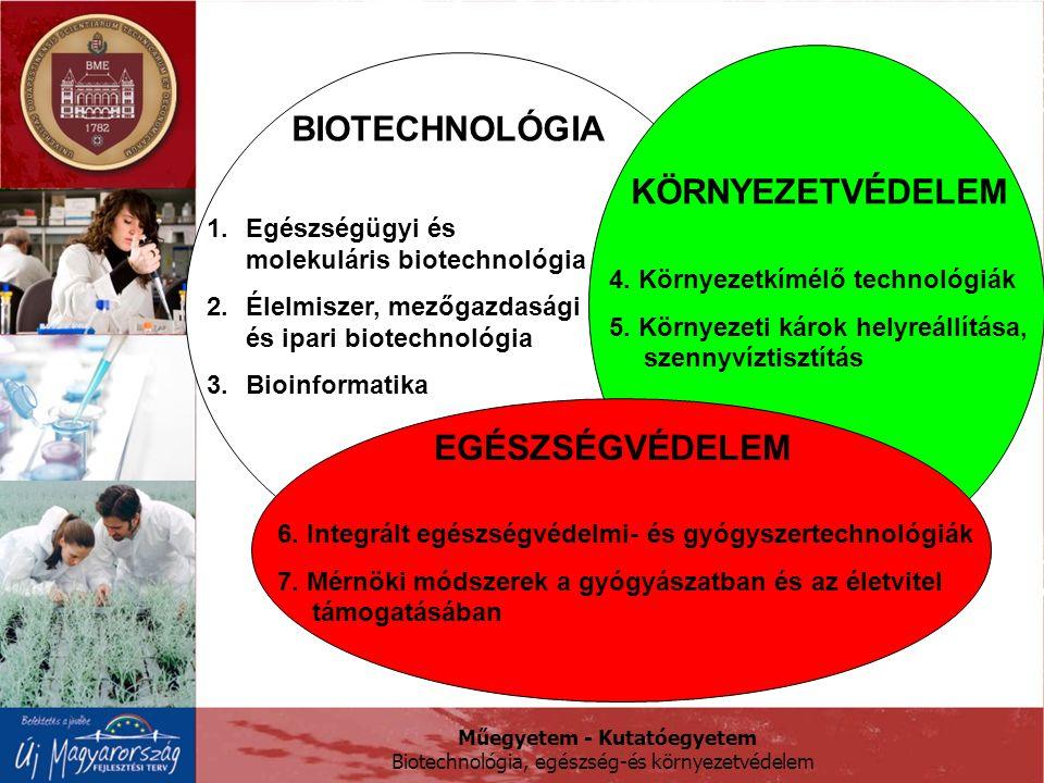 BIOTECHNOLÓGIA KÖRNYEZETVÉDELEM EGÉSZSÉGVÉDELEM