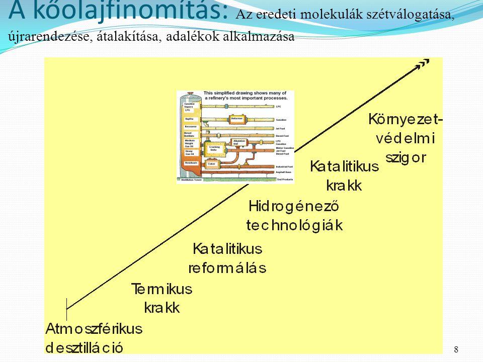 A kőolajfinomítás: Az eredeti molekulák szétválogatása, újrarendezése, átalakítása, adalékok alkalmazása