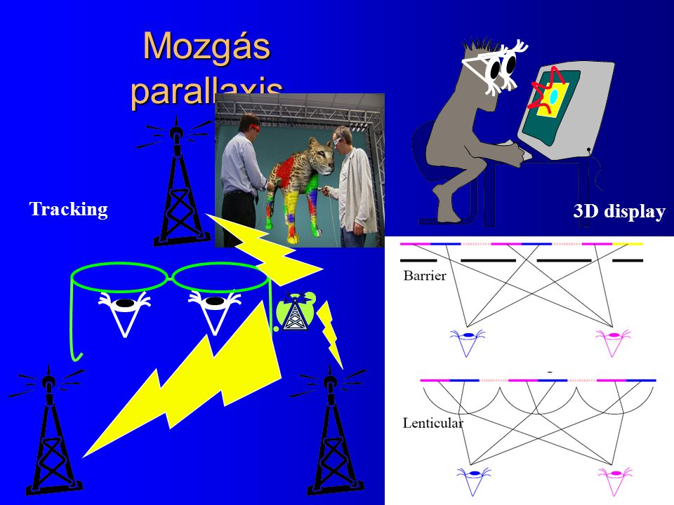 Mozgás parallaxis Tracking 3D display