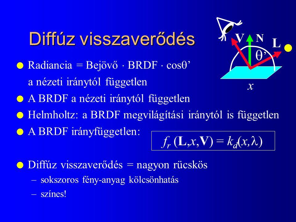 Diffúz visszaverődés q' V L x fr (L,x,V) = kd(x,l) N