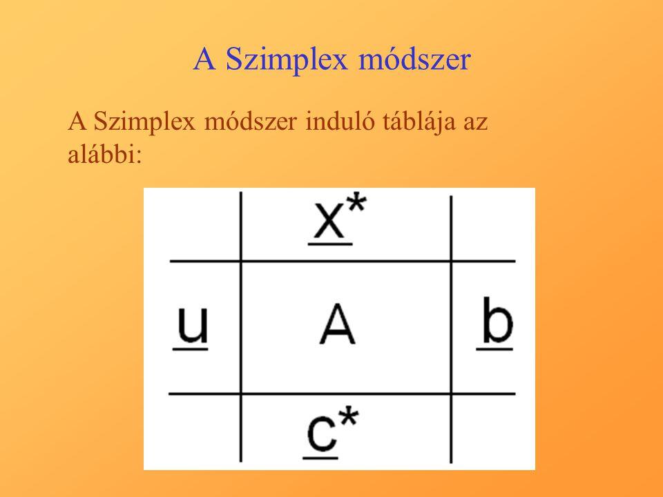 A Szimplex módszer A Szimplex módszer induló táblája az alábbi: