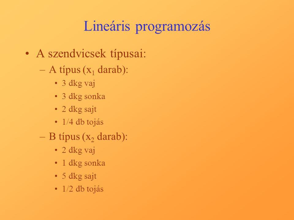 Lineáris programozás A szendvicsek típusai: A típus (x1 darab):