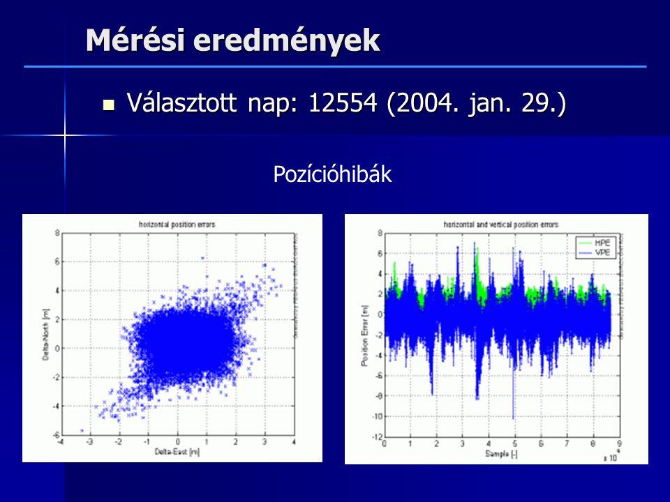 Mérési eredmények Választott nap: 12554 (2004. jan. 29.) Pozícióhibák