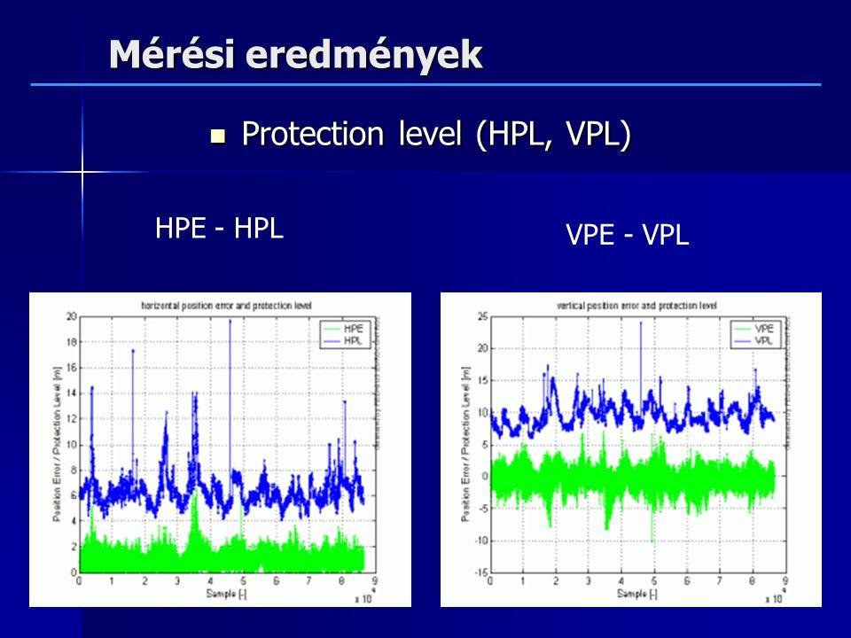 Mérési eredmények Protection level (HPL, VPL) HPE - HPL VPE - VPL