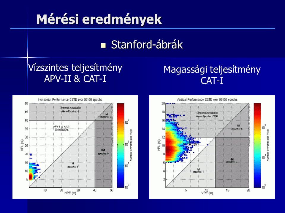 Mérési eredmények Stanford-ábrák Vízszintes teljesítmény