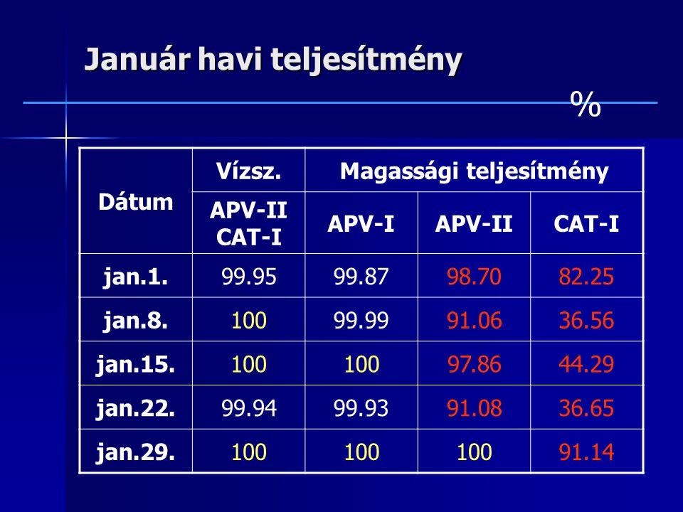 Január havi teljesítmény