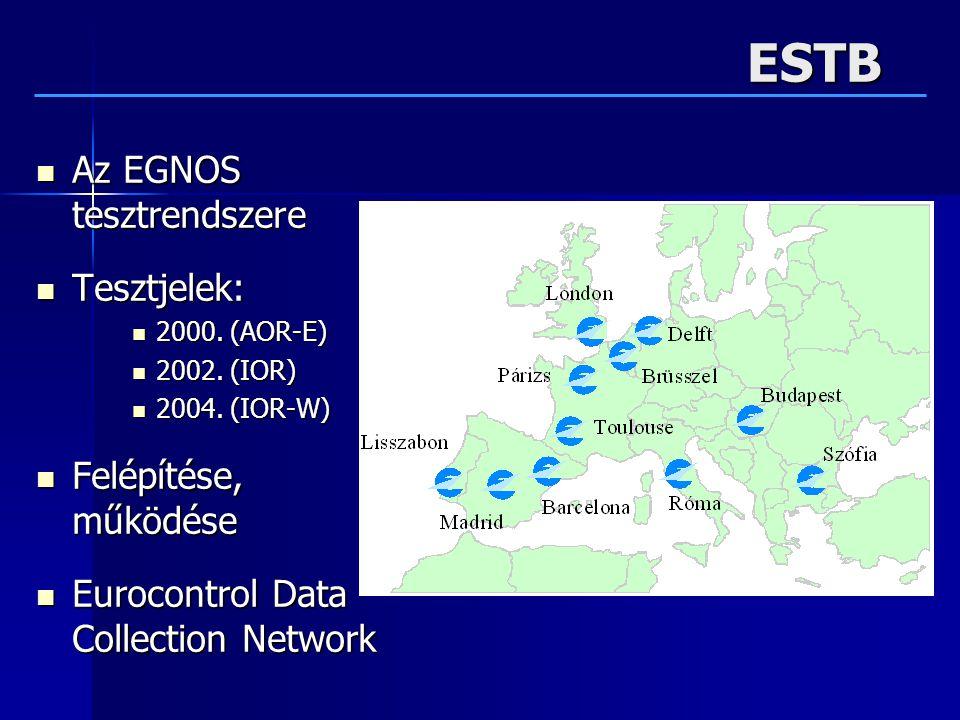 ESTB Az EGNOS tesztrendszere Tesztjelek: Felépítése, működése