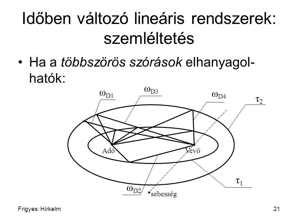 Időben változó lineáris rendszerek: szemléltetés