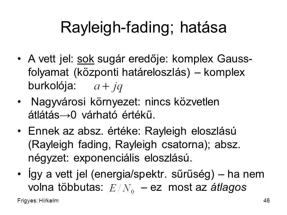 Rayleigh-fading; hatása