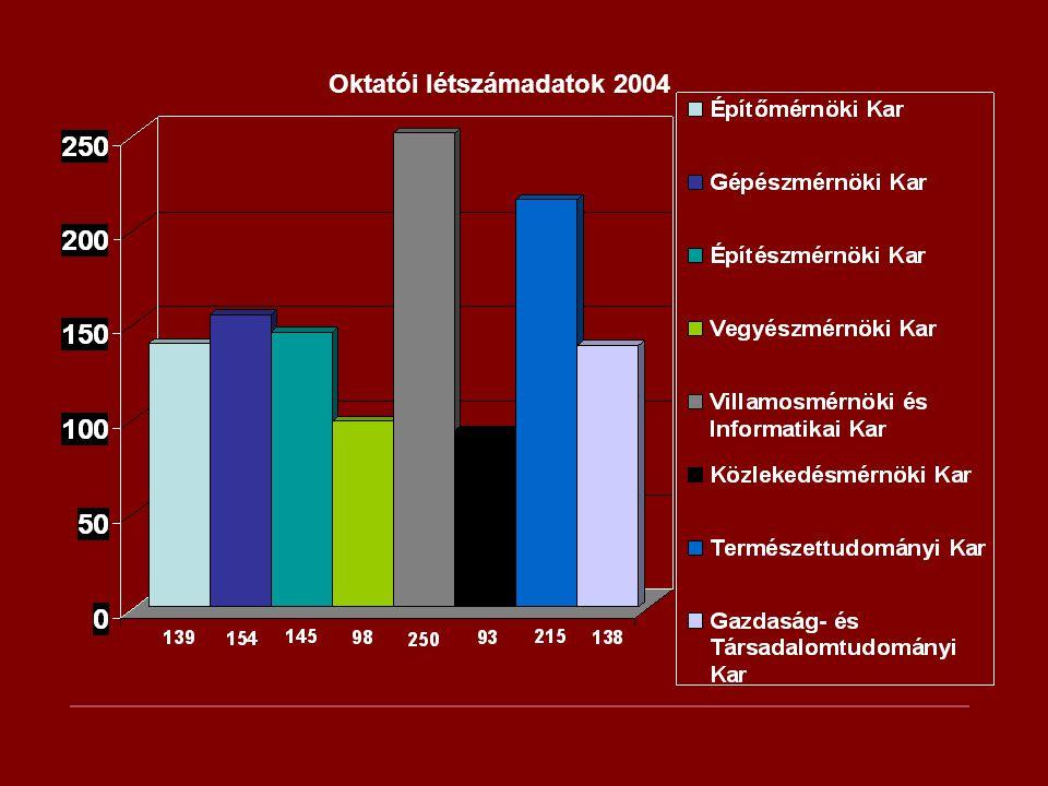 Oktatói létszámadatok 2004
