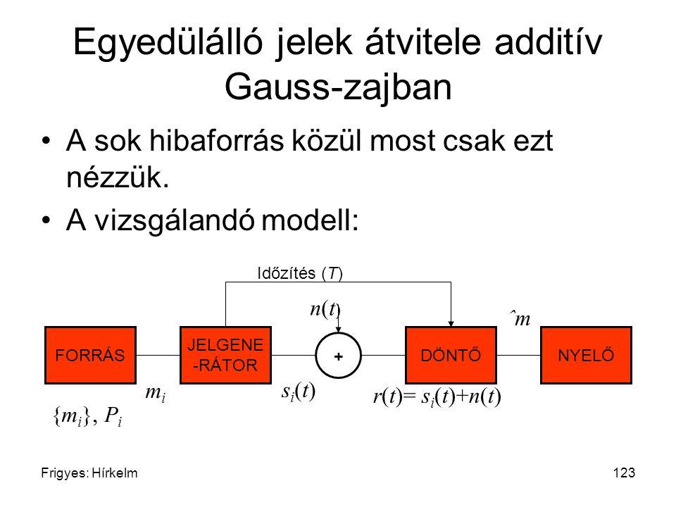 Egyedülálló jelek átvitele additív Gauss-zajban