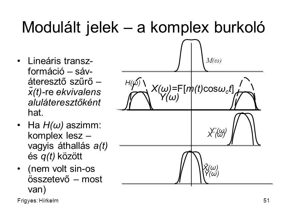 Modulált jelek – a komplex burkoló