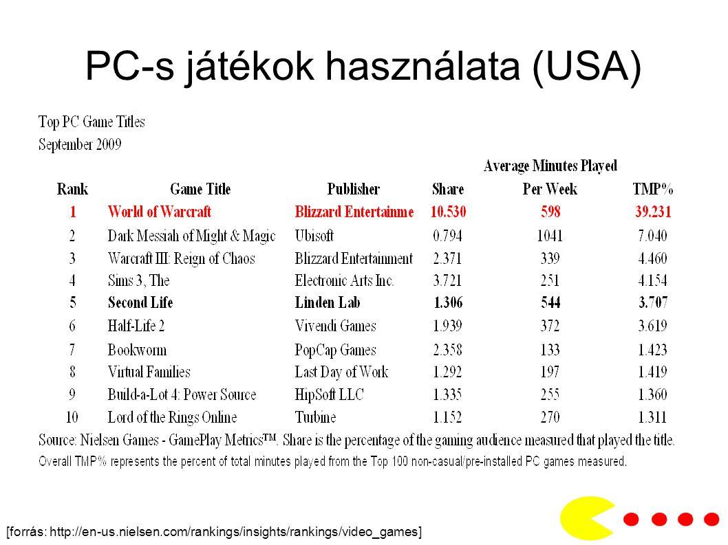 PC-s játékok használata (USA)
