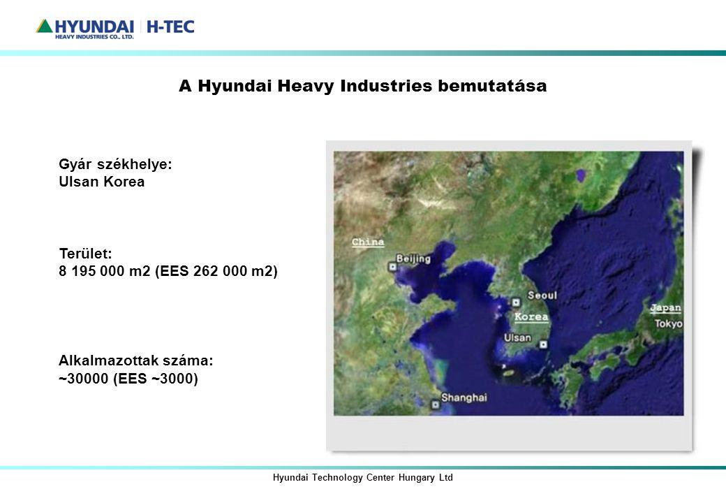 A Hyundai Heavy Industries bemutatása