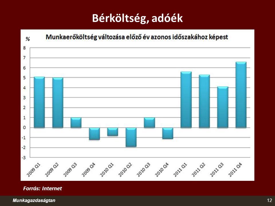 Bérköltség, adóék % Forrás: Internet Munkagazdaságtan