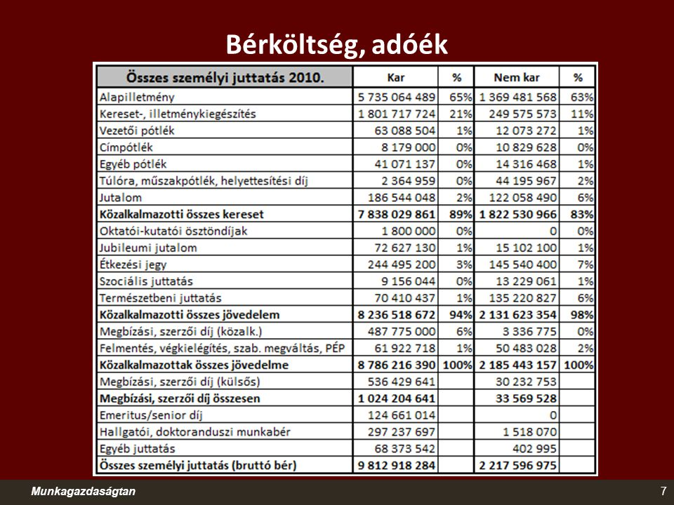 Bérköltség, adóék Munkagazdaságtan