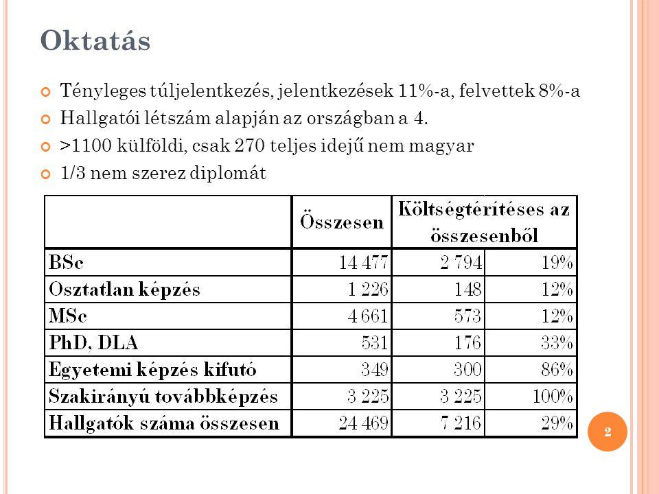 Oktatás Tényleges túljelentkezés, jelentkezések 11%-a, felvettek 8%-a