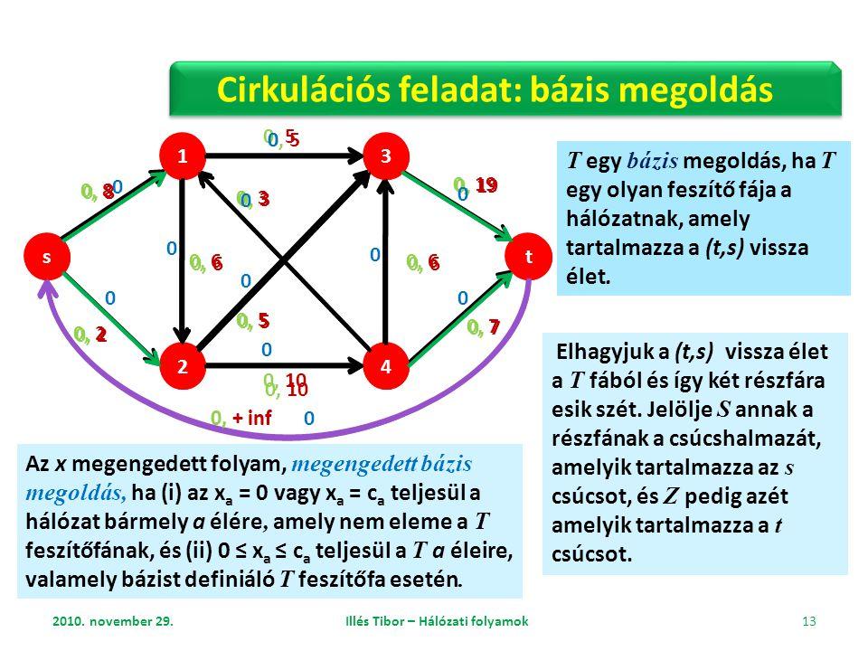 Cirkulációs feladat: bázis megoldás Illés Tibor – Hálózati folyamok