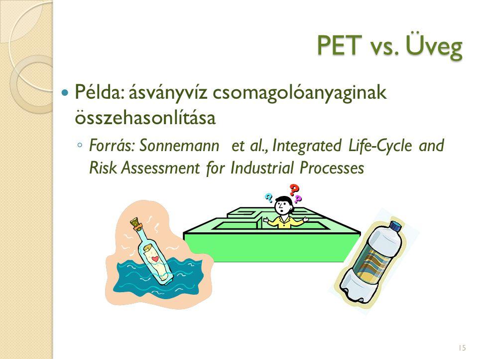 PET vs. Üveg Példa: ásványvíz csomagolóanyaginak összehasonlítása