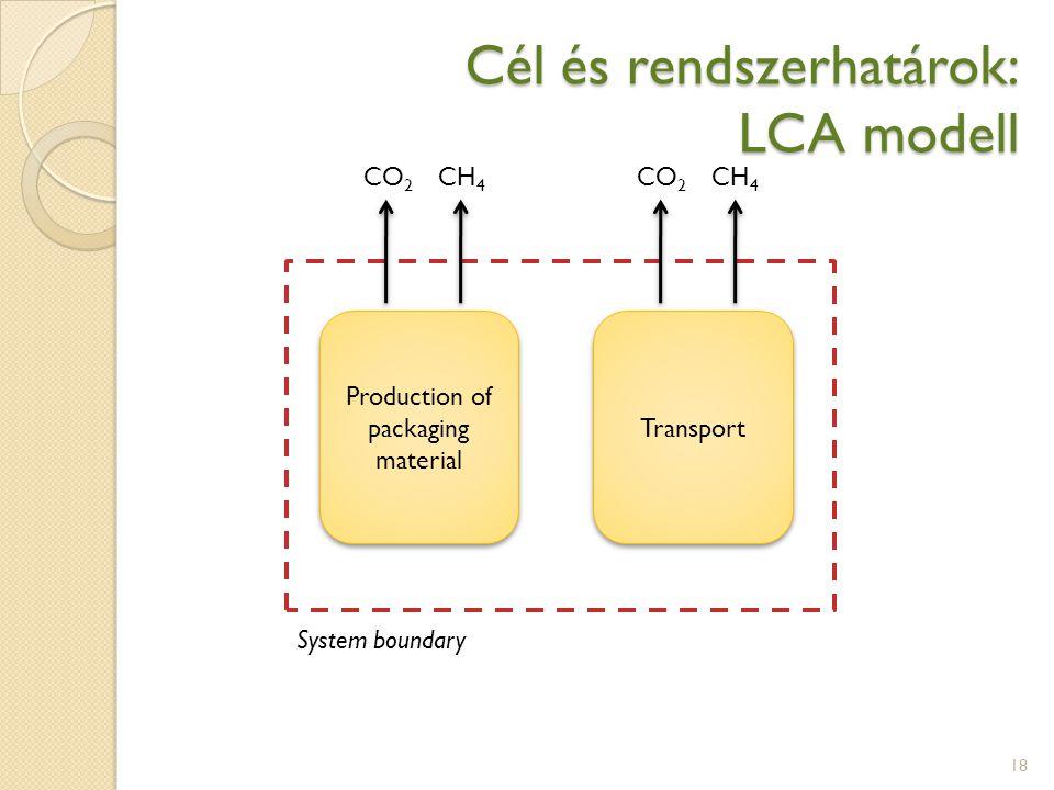 Cél és rendszerhatárok: LCA modell