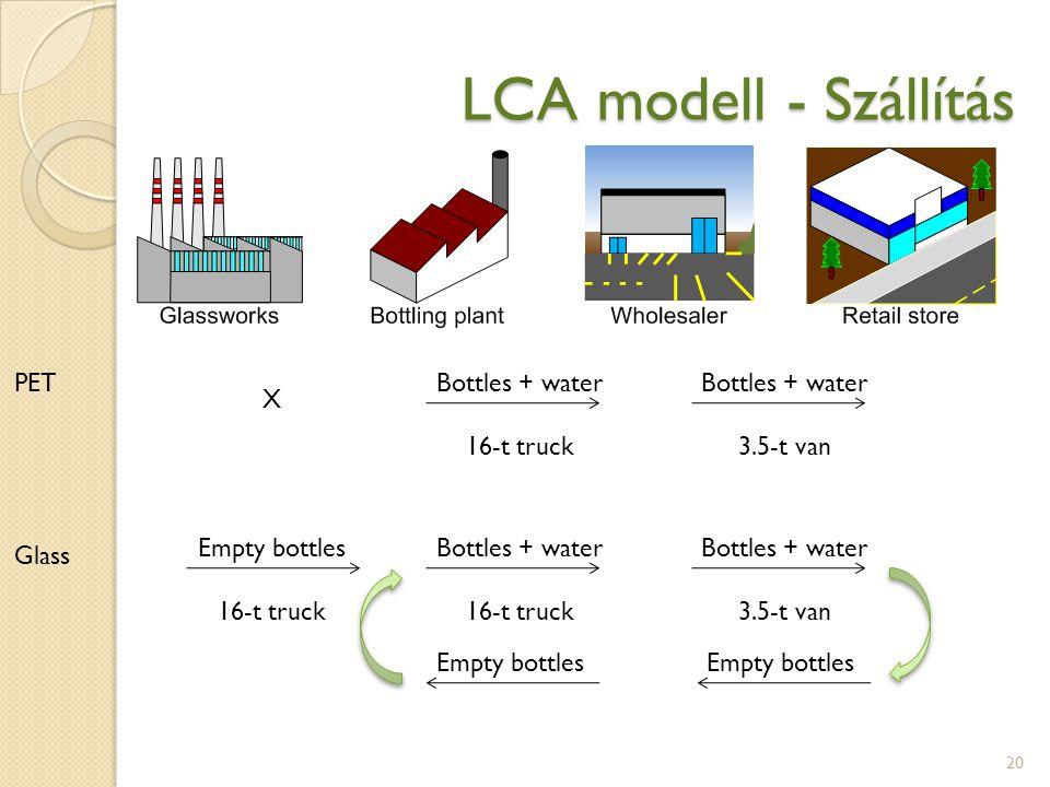 LCA modell - Szállítás PET Bottles + water 16-t truck Bottles + water