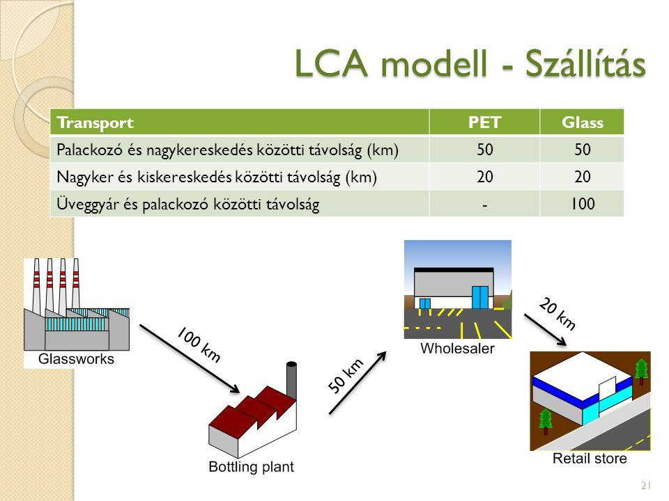 LCA modell - Szállítás Transport PET Glass