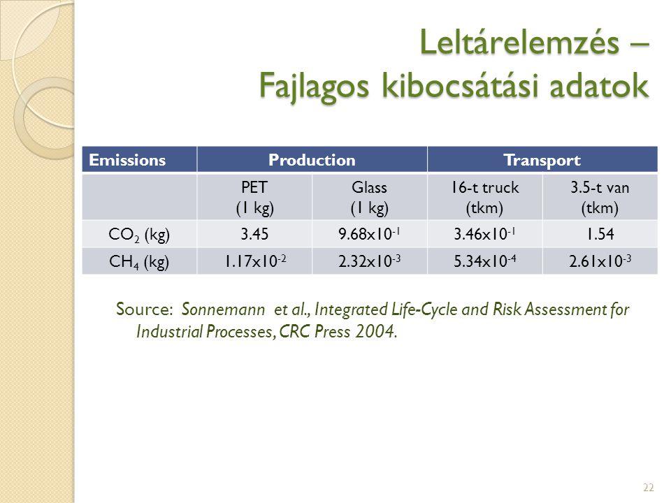 Leltárelemzés – Fajlagos kibocsátási adatok