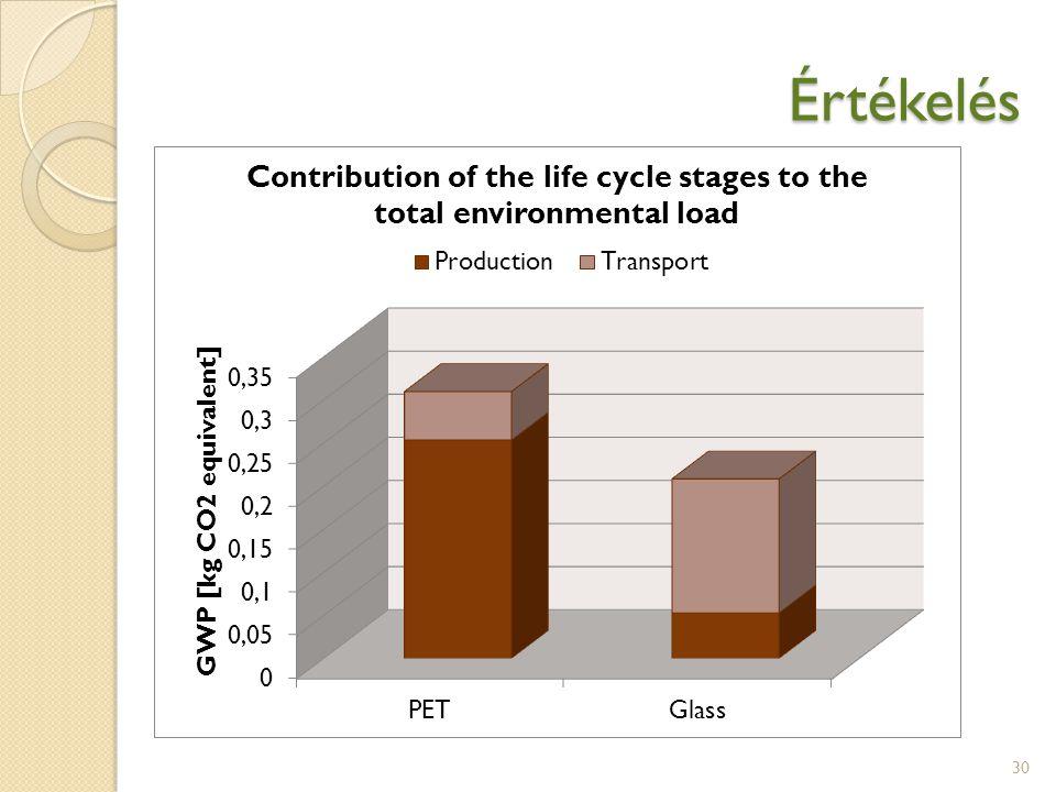 Értékelés tkm: equivalent to a mass of 1 tonne transported 1 km