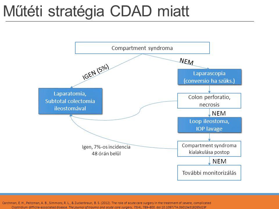 Műtéti stratégia CDAD miatt