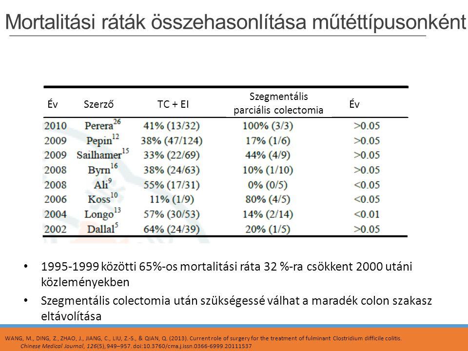 Mortalitási ráták összehasonlítása műtéttípusonként
