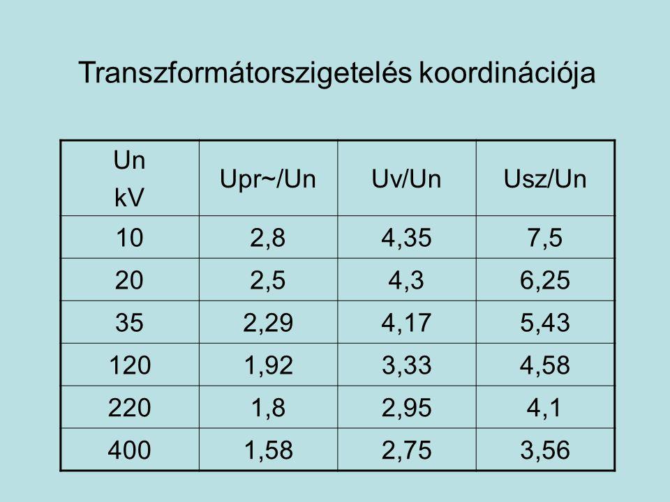 Transzformátorszigetelés koordinációja