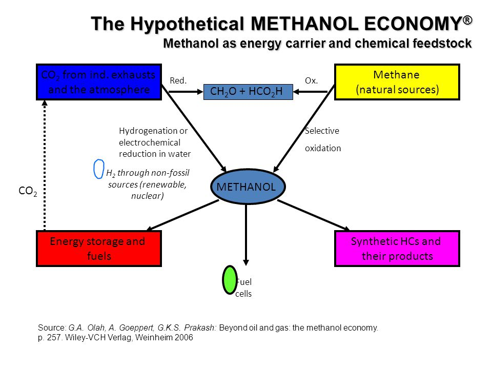 The Hypothetical METHANOL ECONOMY® Methanol as energy carrier and chemical feedstock